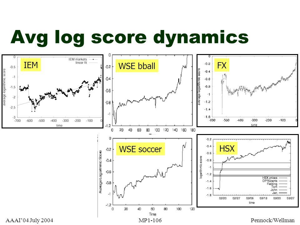 Avg log score dynamics IEM WSE bball FX WSE soccer HSX