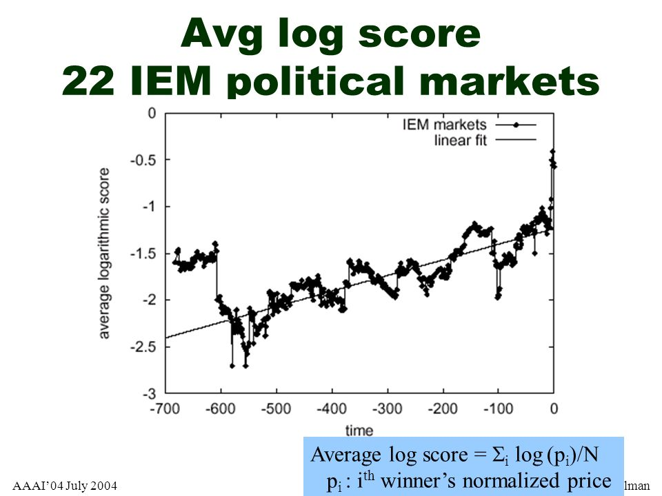 Avg log score 22 IEM political markets