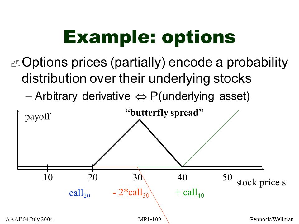 Example: options Options prices (partially) encode a probability distribution over their underlying stocks.