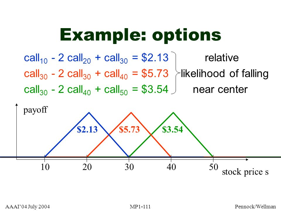 Example: options call10 - 2 call20 + call30 = $2.13 relative