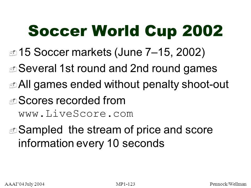 Soccer World Cup 2002 15 Soccer markets (June 7–15, 2002)