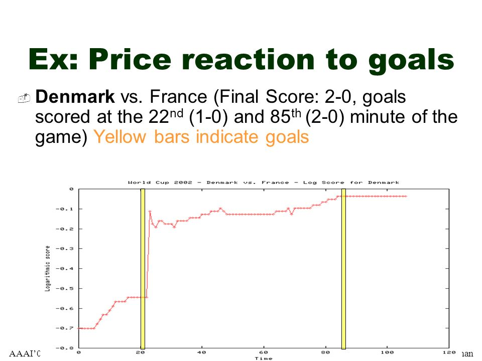 Ex: Price reaction to goals