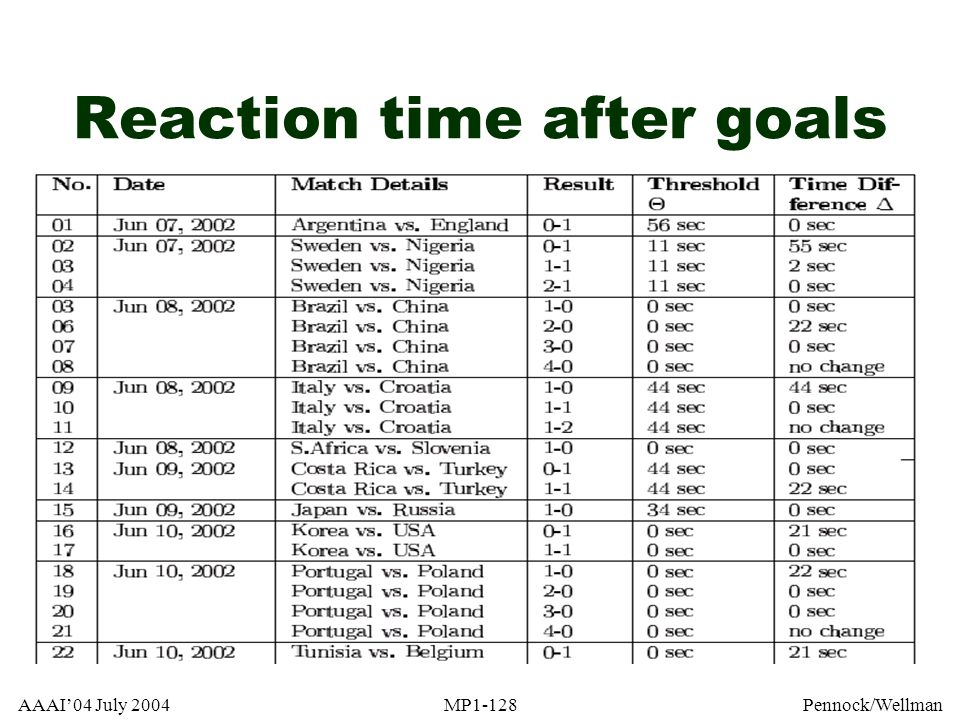 Reaction time after goals