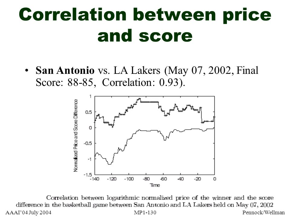 Correlation between price and score
