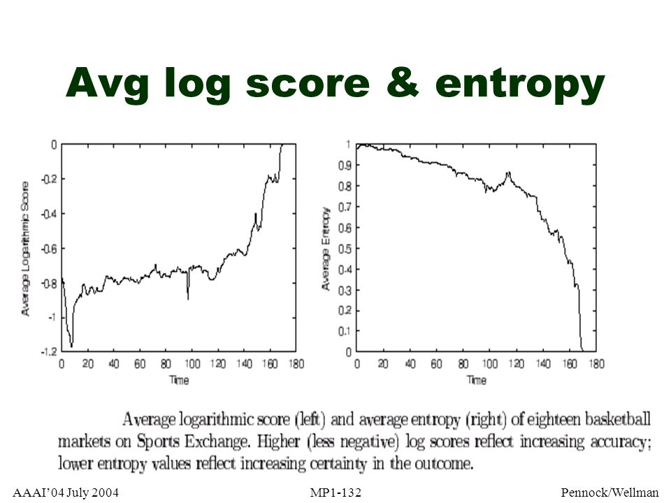 Avg log score & entropy AAAI'04 July 2004 MP1-132