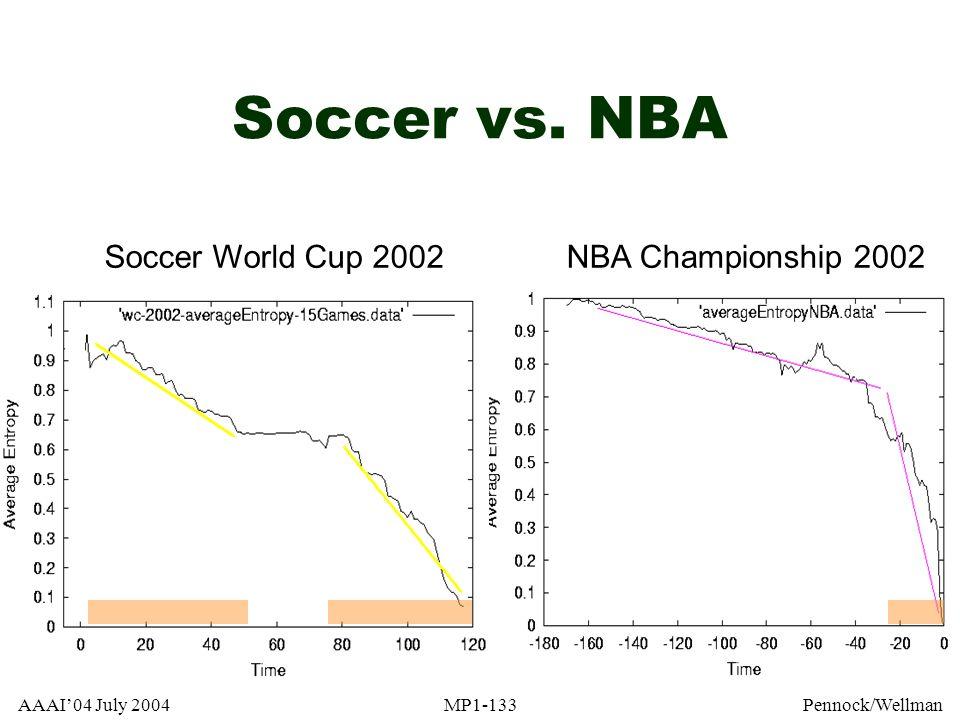 Soccer vs. NBA Soccer World Cup 2002 NBA Championship 2002