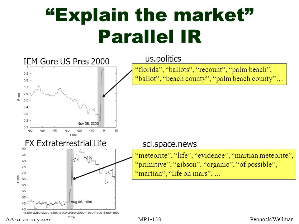 Explain the market Parallel IR