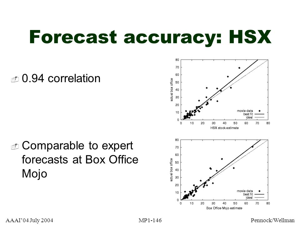 Forecast accuracy: HSX
