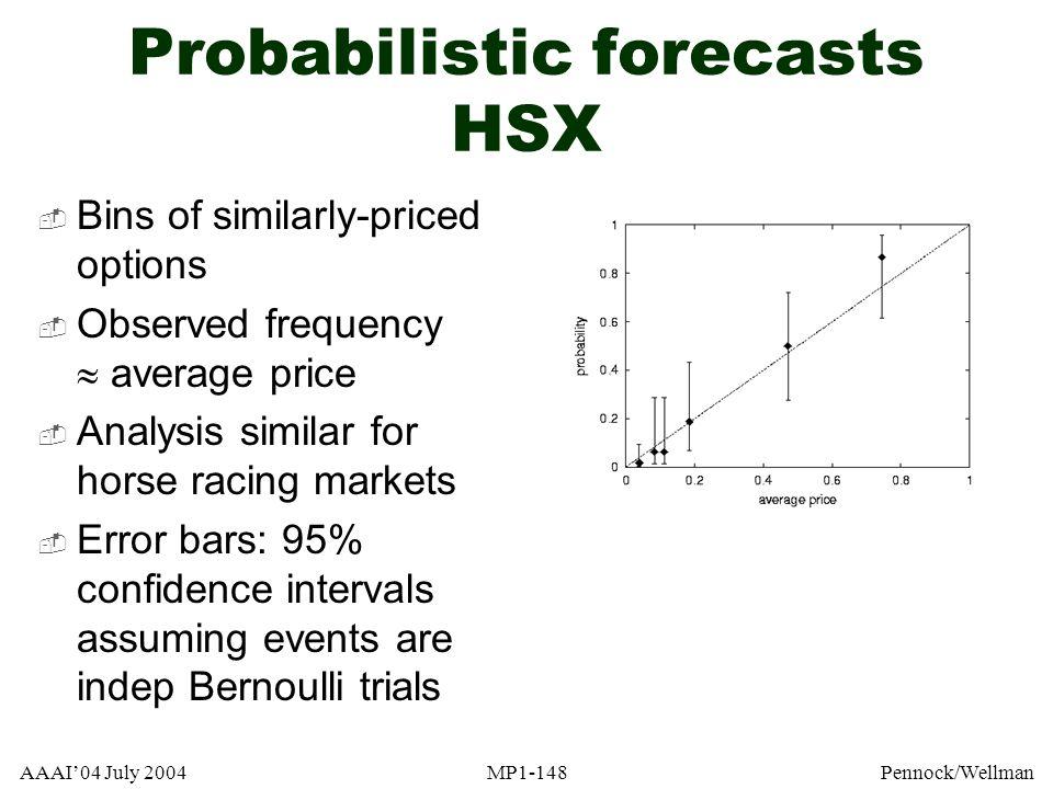 Probabilistic forecasts HSX