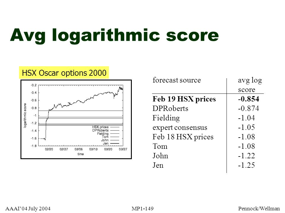 Avg logarithmic score HSX Oscar options 2000