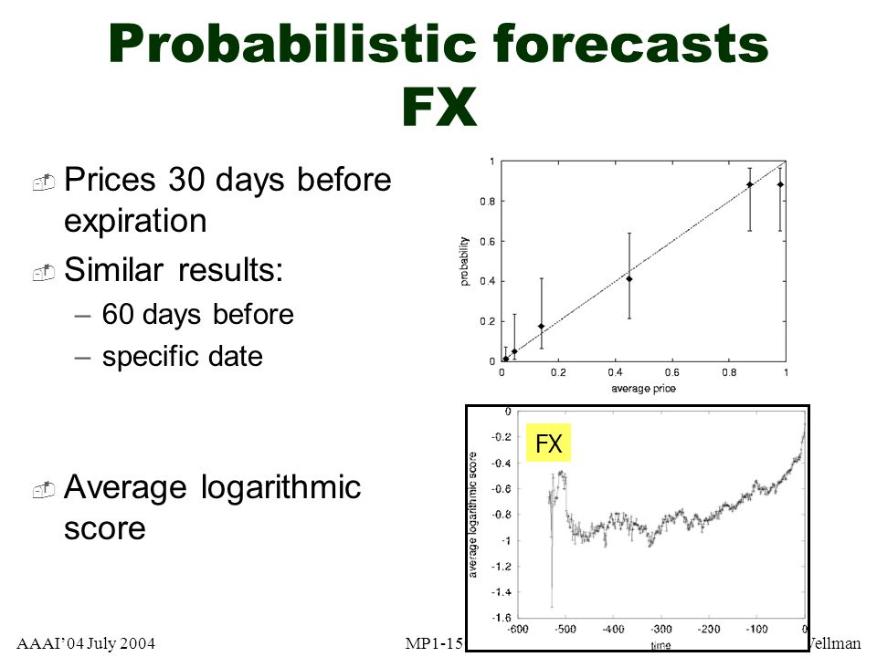 Probabilistic forecasts FX