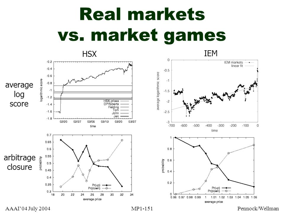 Real markets vs. market games