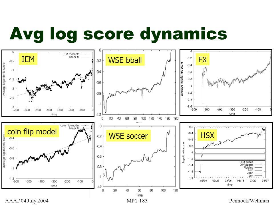 Avg log score dynamics IEM WSE bball FX coin flip model WSE soccer HSX