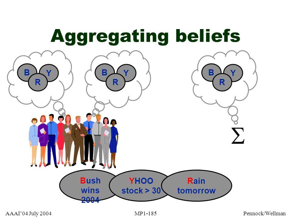  Aggregating beliefs Y B R Y B R Y B R Bush wins 2004
