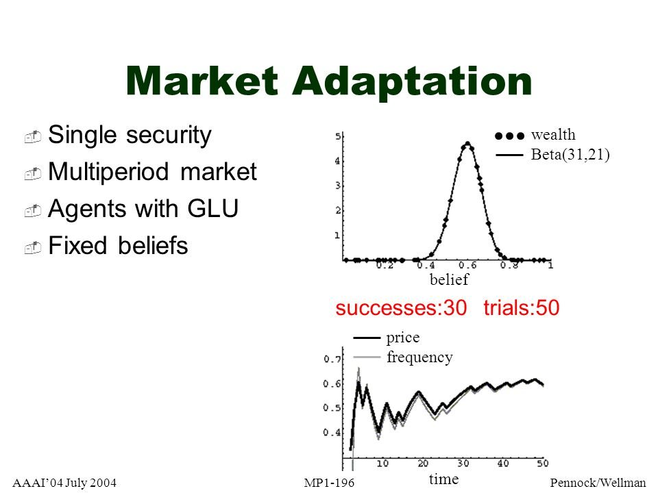 Market Adaptation Single security Multiperiod market Agents with GLU