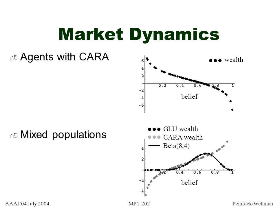 Market Dynamics Agents with CARA Mixed populations wealth belief
