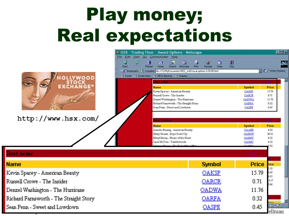 Play money; Real expectations