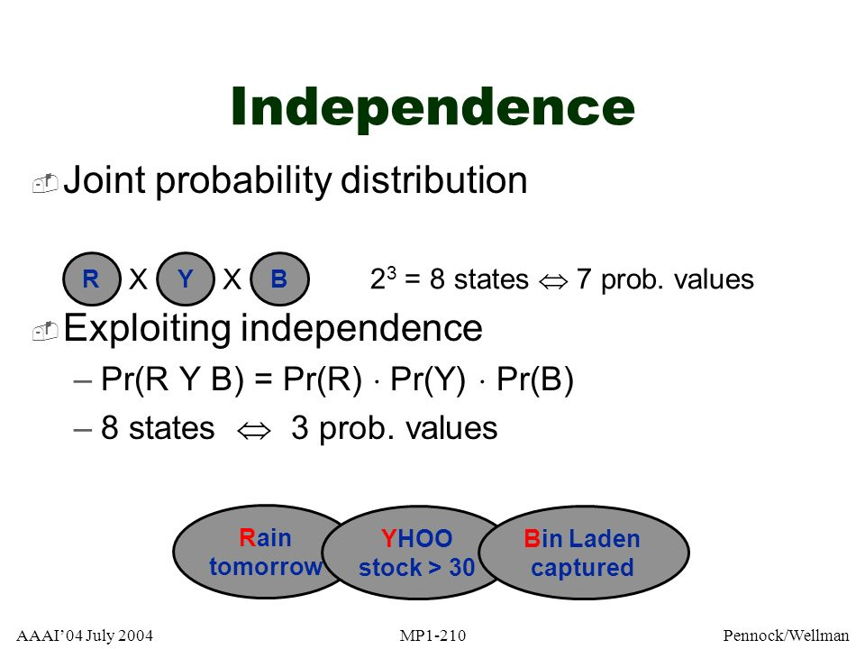 Independence Joint probability distribution Exploiting independence