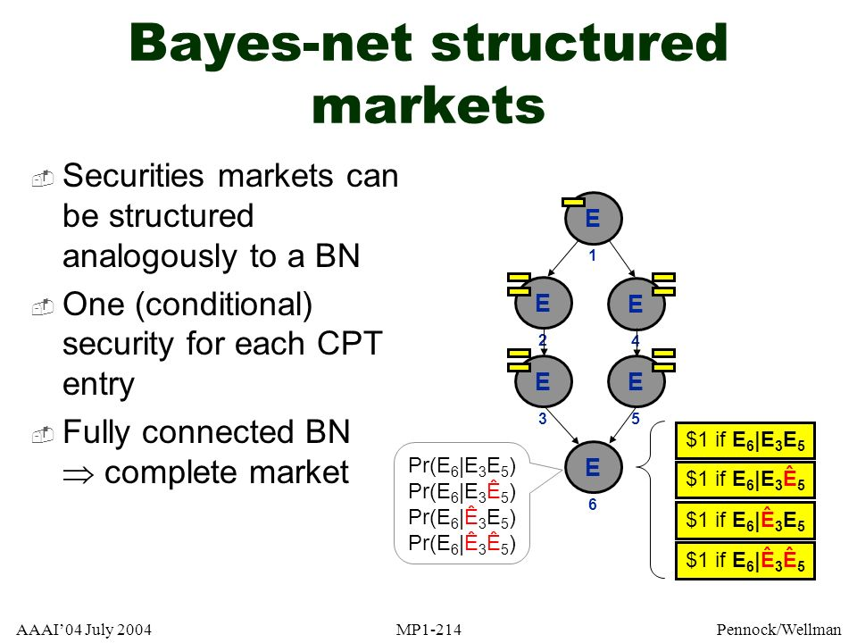 Bayes-net structured markets