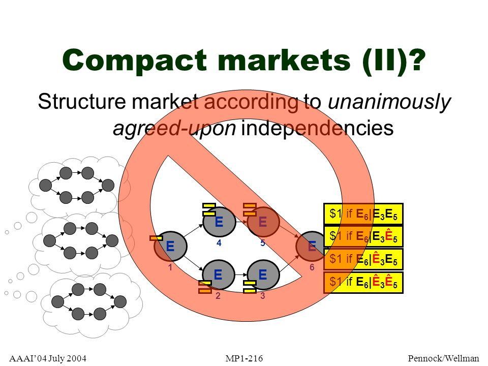 Structure market according to unanimously agreed-upon independencies