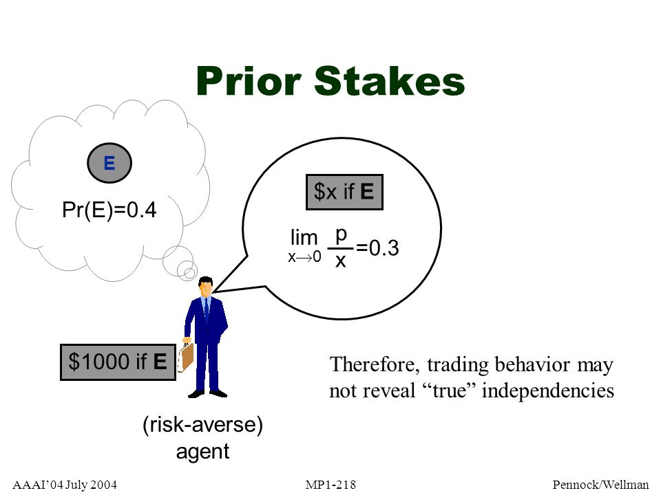 Prior Stakes $x if E Pr(E)=0.4 p lim x =0.3 $1000 if E
