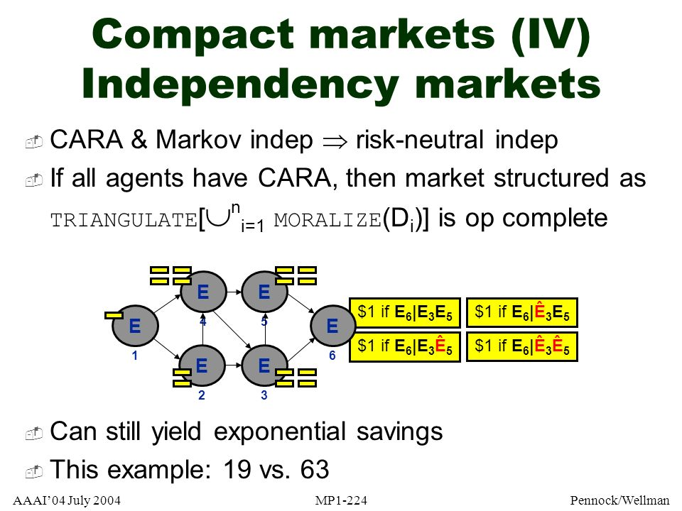 Compact markets (IV) Independency markets