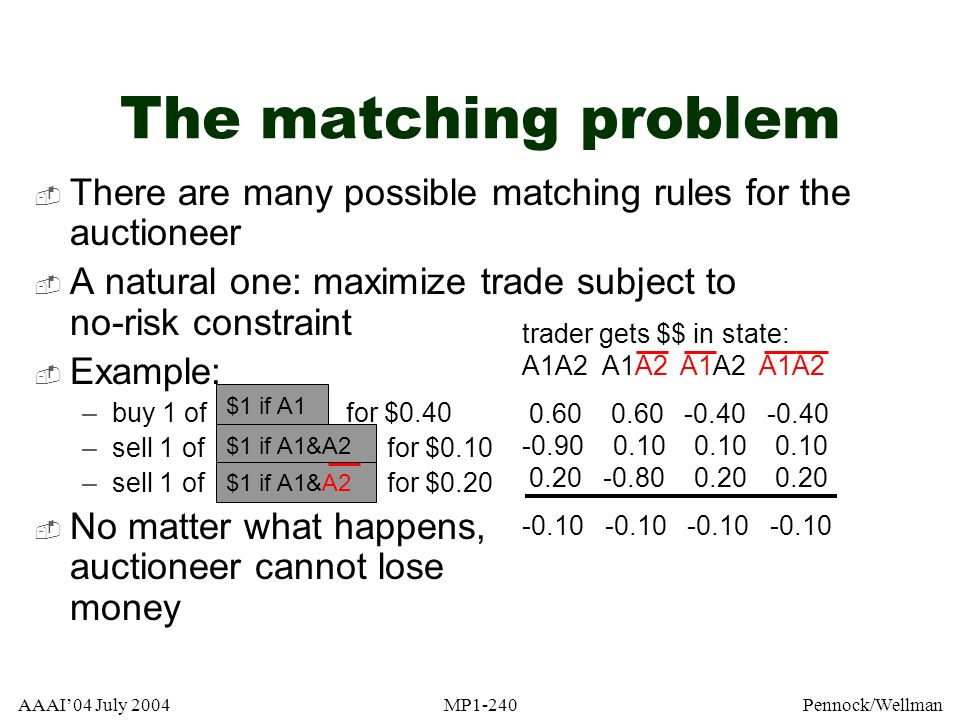 The matching problem There are many possible matching rules for the auctioneer. A natural one: maximize trade subject to no-risk constraint.