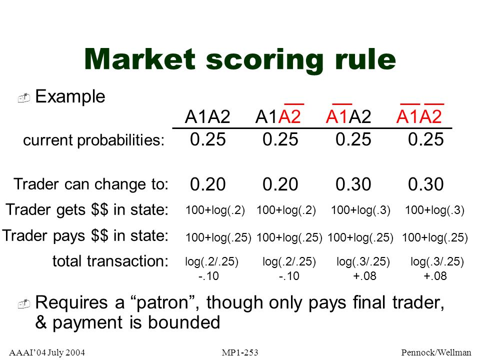 Market scoring rule A1A2 A1A2 A1A2 A1A2 Example 0.25 0.25 0.25 0.25