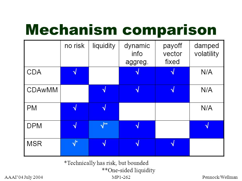 Mechanism comparison no risk liquidity dynamic info aggreg.
