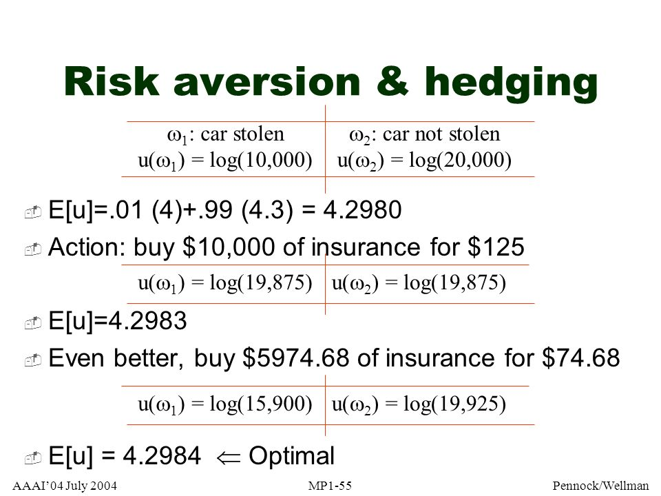 Risk aversion & hedging