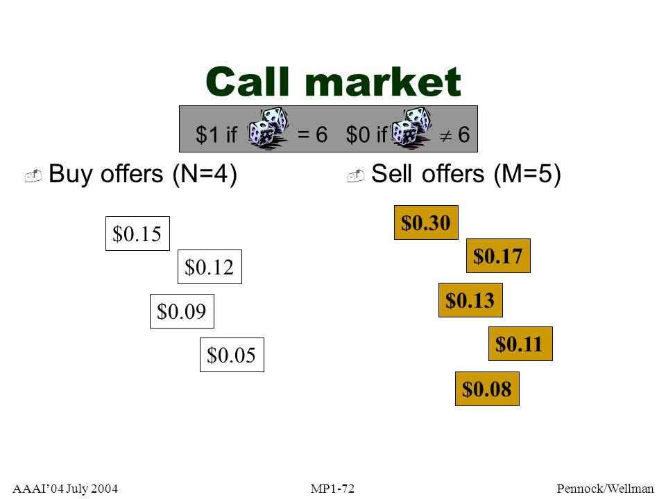 Call market Buy offers (N=4) Sell offers (M=5) = 6 $1 if  6 $0 if