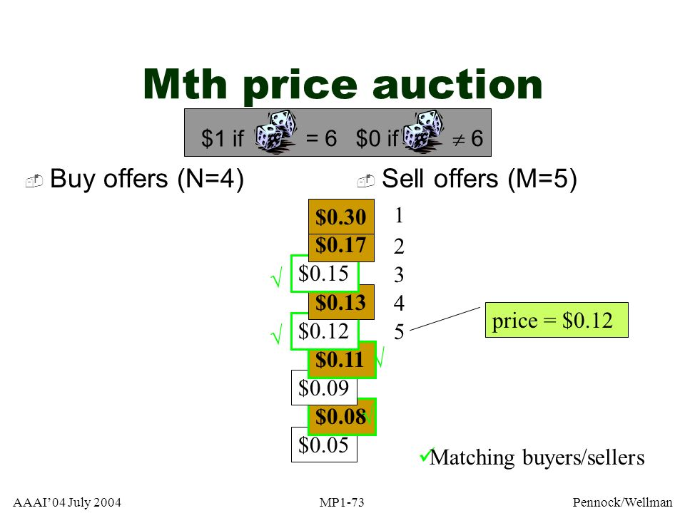 Mth price auction Buy offers (N=4) Sell offers (M=5) = 6 $1 if  6