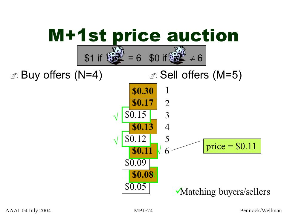 M+1st price auction Buy offers (N=4) Sell offers (M=5) = 6 $1 if  6