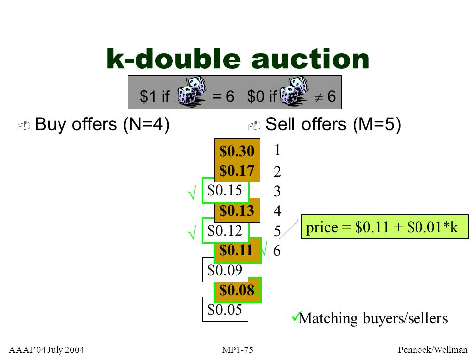k-double auction Buy offers (N=4) Sell offers (M=5) = 6 $1 if  6