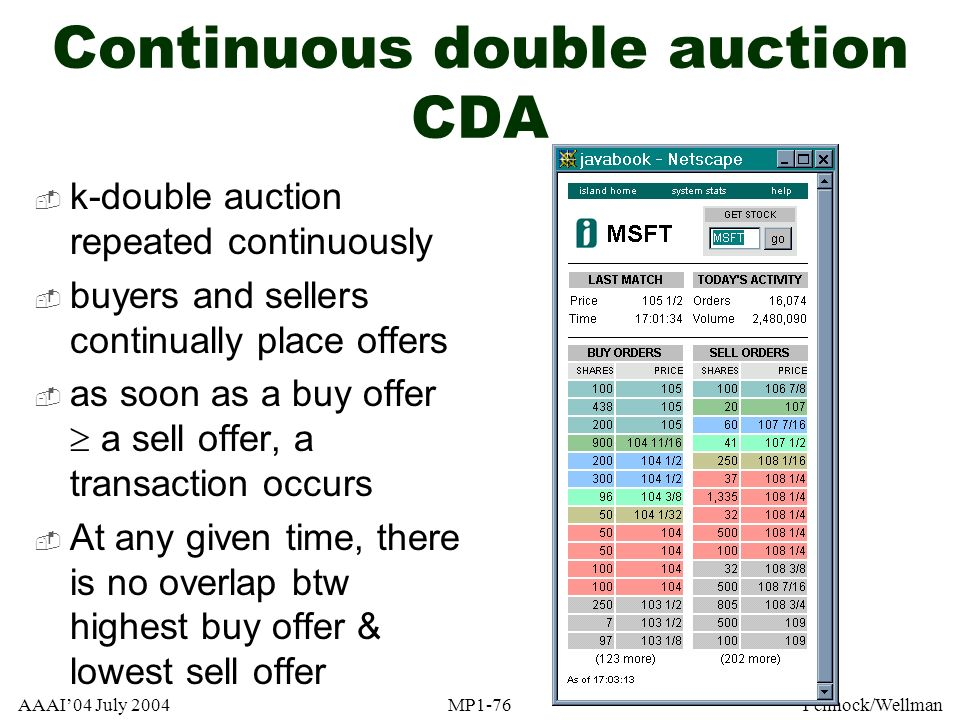 Continuous double auction CDA