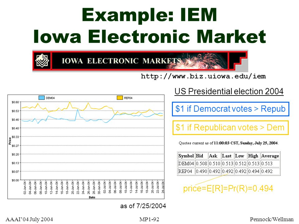 Example: IEM Iowa Electronic Market