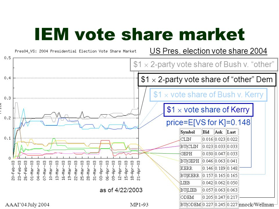 IEM vote share market US Pres. election vote share 2004
