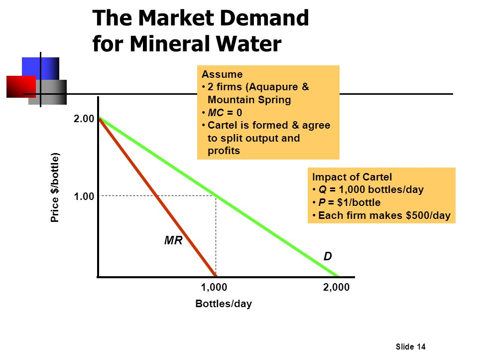 The Market Demand for Mineral Water