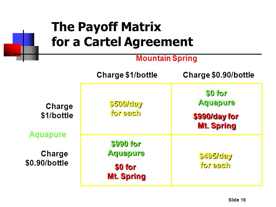 The Payoff Matrix for a Cartel Agreement