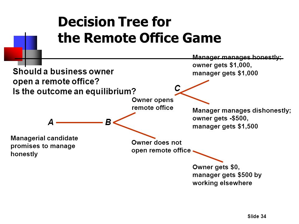 Decision Tree for the Remote Office Game