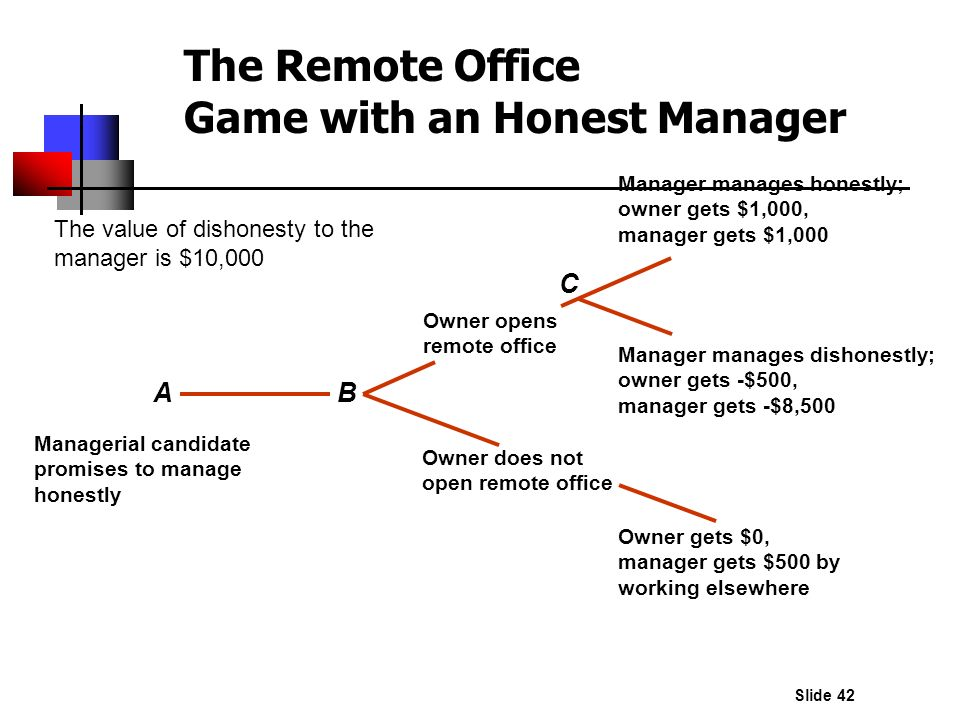 The Remote Office Game with an Honest Manager