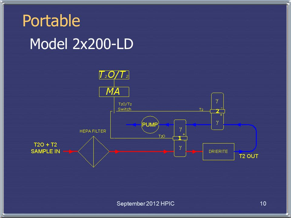Portable Model 2x200-LD September 2012 HPIC