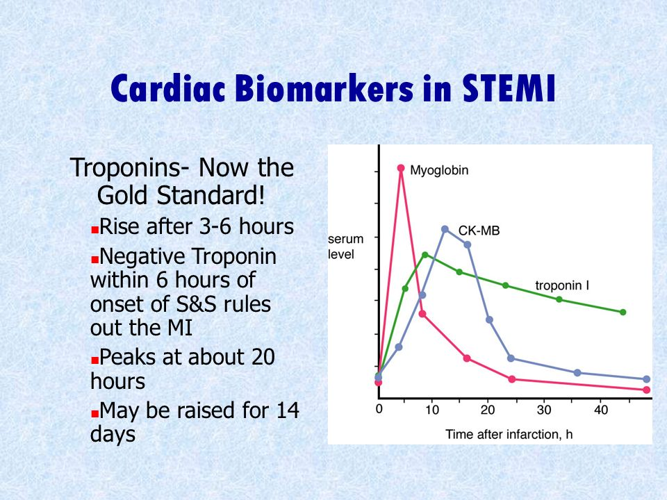 Cardiac Biomarkers in STEMI
