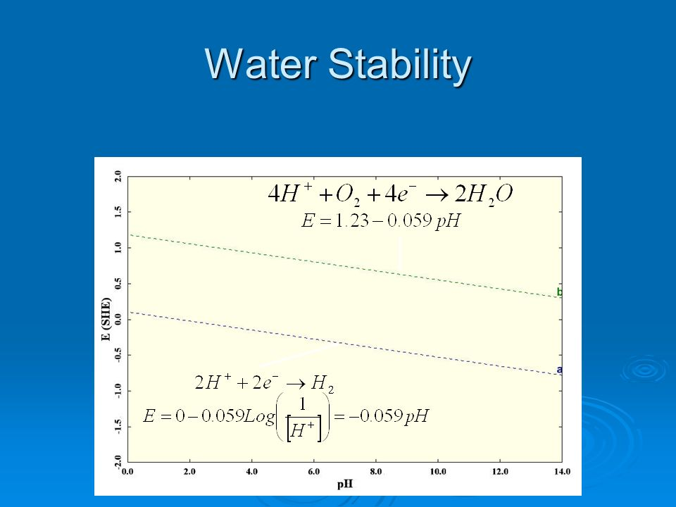 Water Stability