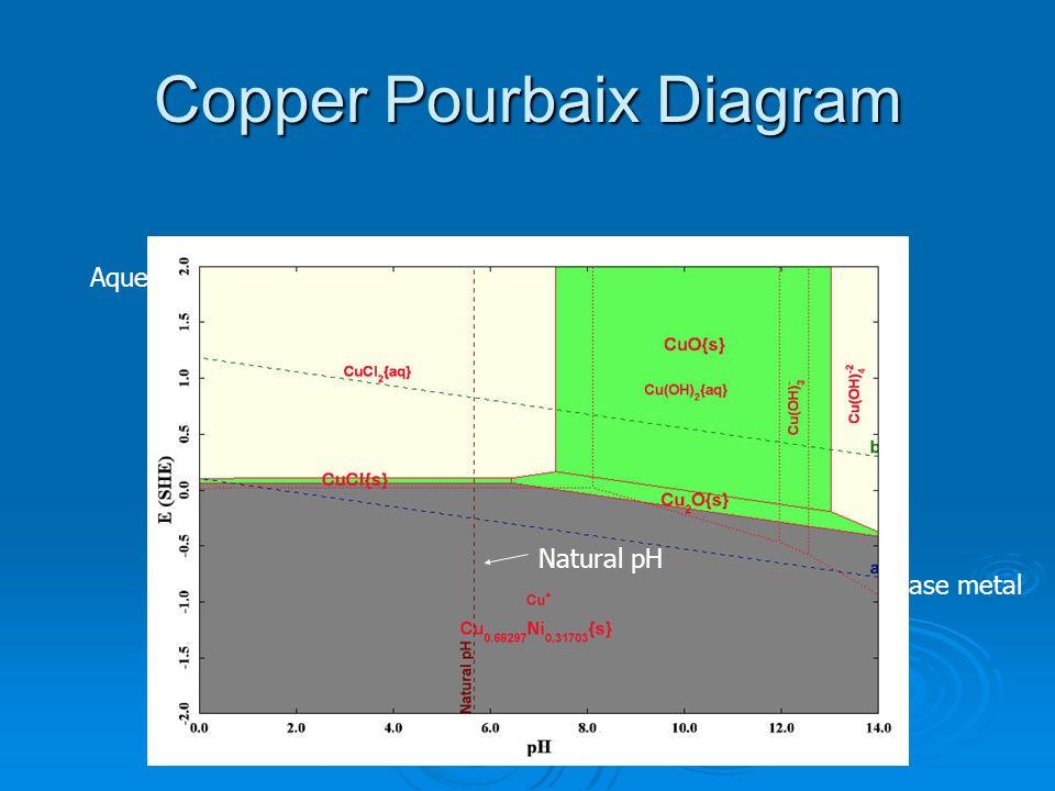 Copper Pourbaix Diagram