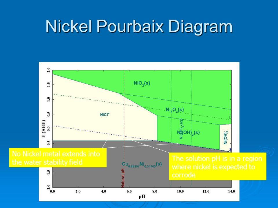Nickel Pourbaix Diagram