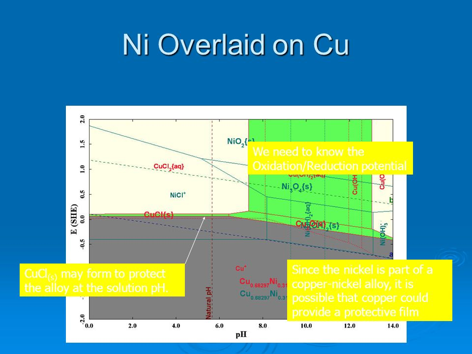 Ni Overlaid on Cu We need to know the Oxidation/Reduction potential