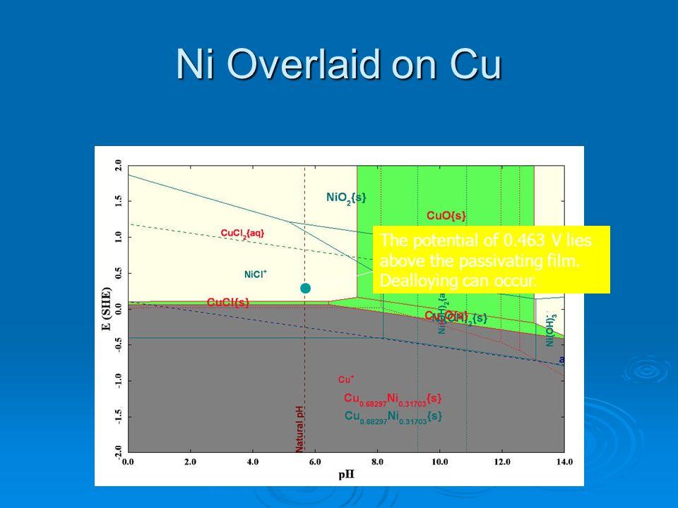 Ni Overlaid on Cu The potential of 0.463 V lies above the passivating film. Dealloying can occur.