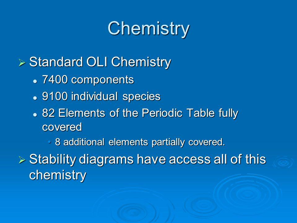 Chemistry Standard OLI Chemistry