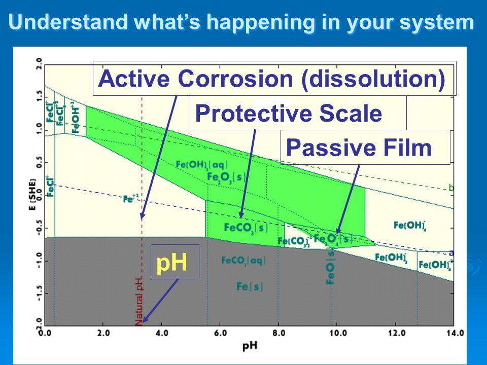 Active Corrosion (dissolution)